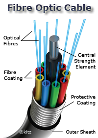 Fibre Optic Cable