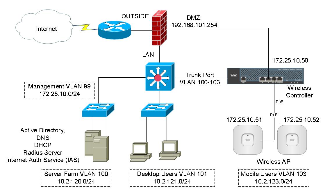 vps server configuration guide pdf