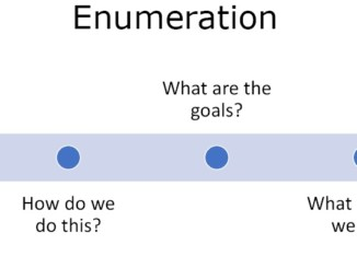 Enumeration Theory
