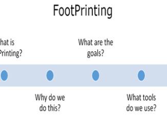 Footprinting Theory