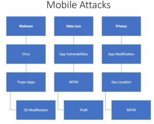 Mobile Issues Ethical Hacking