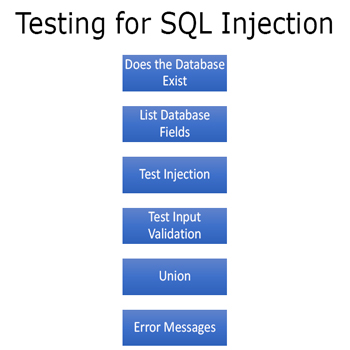 Ethical Hacking Course: SQL Injection (Lab Session)