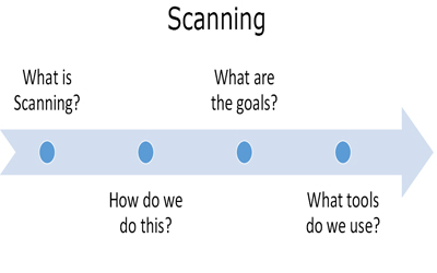 Scanning Theory