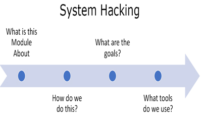 System Hacking Theory