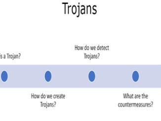 Trojan theory