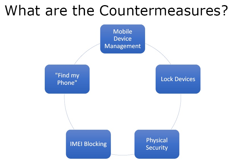 countermeasures for mobile attacks