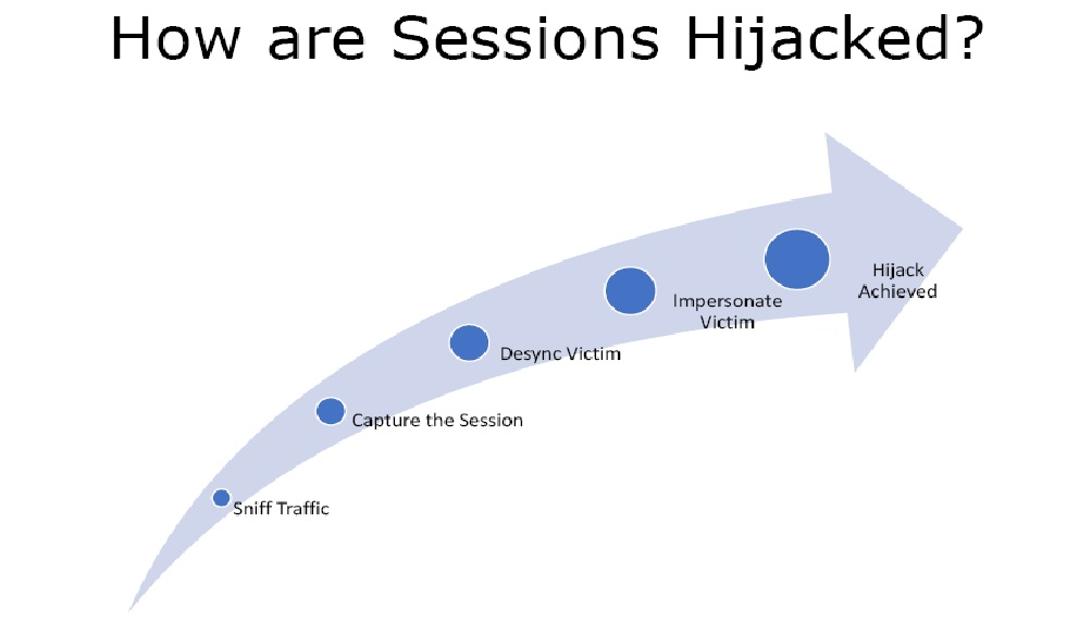 how session hijacking