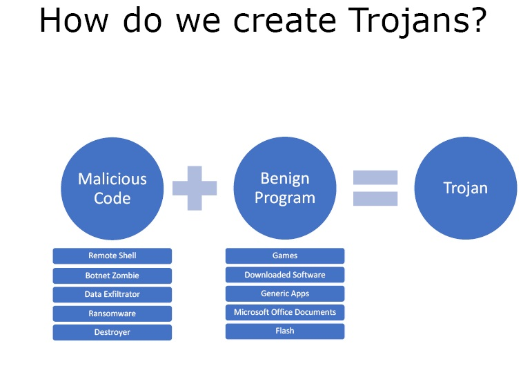 how to create trojan
