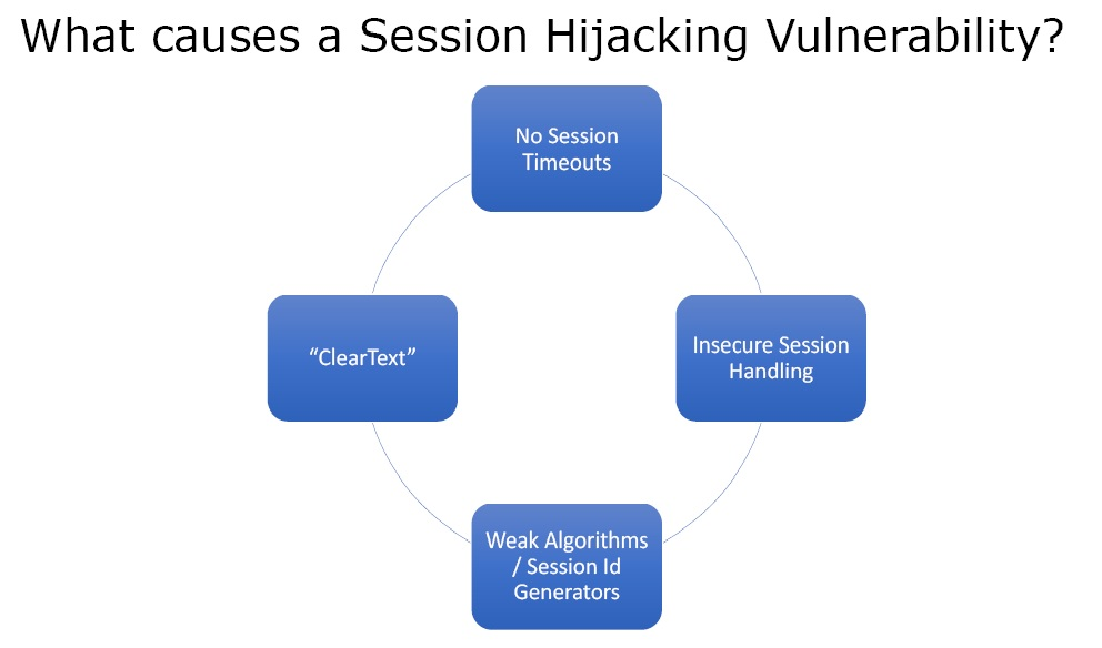 session hijacking vulnerabilities