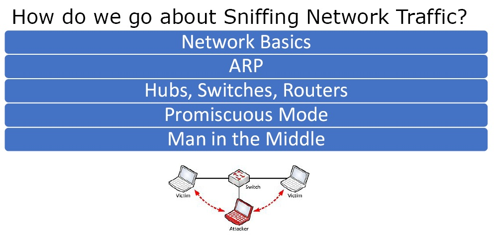 sniffing network traffic