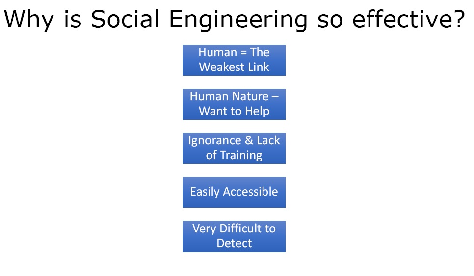 social engineering effectiveness