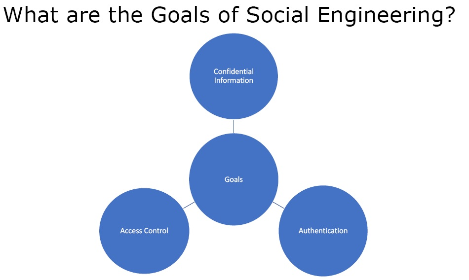 social engineering goals