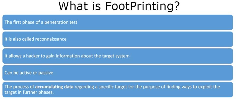 what is footprinting