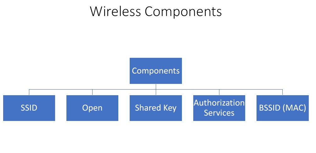 wireless component