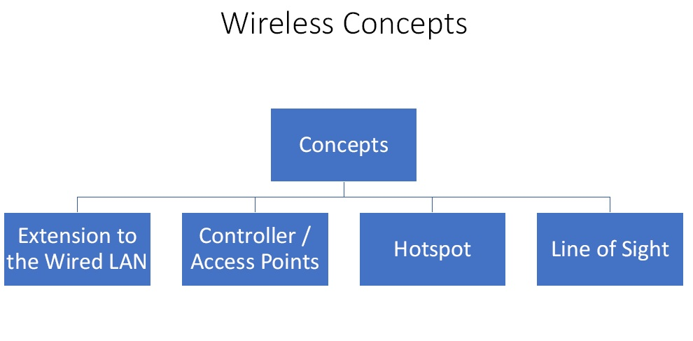 wireless concept