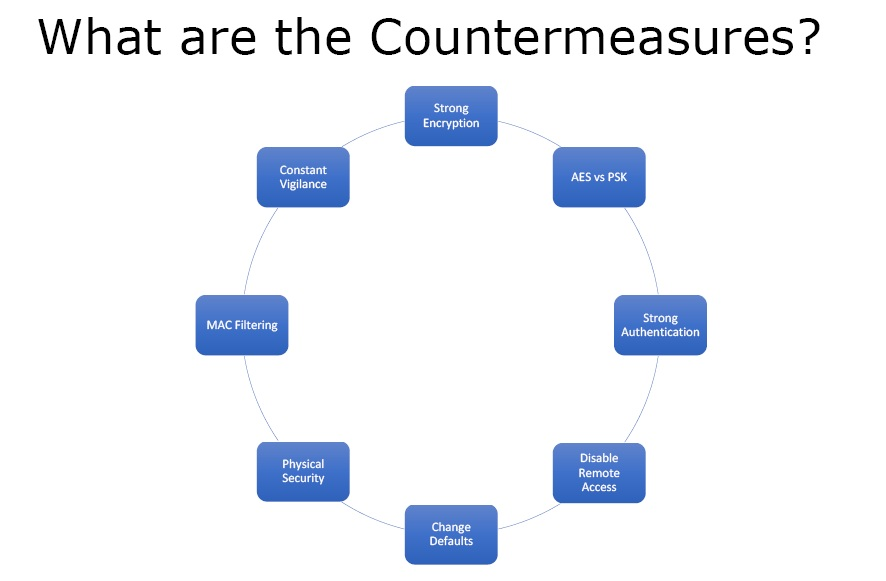 wireless countermeasures