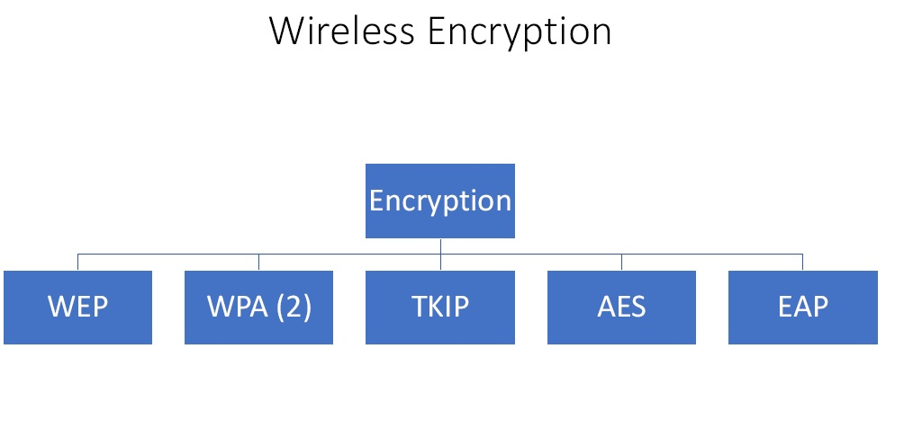 wireless encryption