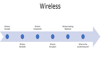 wireless-theory-ethical-hacking