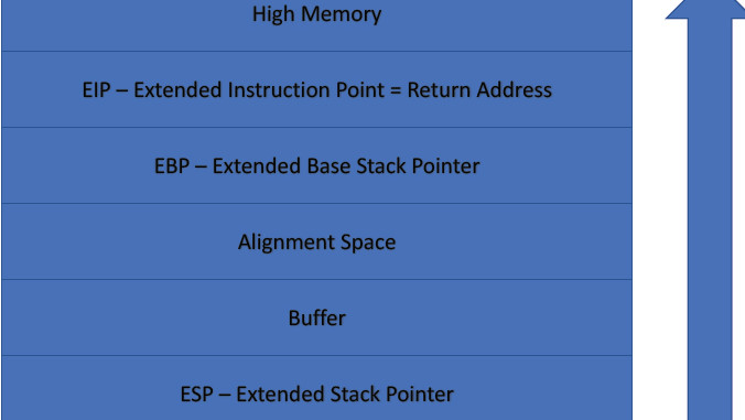 Ethical Hacking Course: Buffer Overflow Lab Session